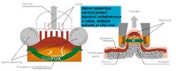 Masáž pomocí kavitačního přístroje