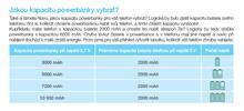 Energie na cesty: výběr powerbank s různou kapacitou